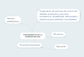 Mind map: FUNDAMENTOS DE LA ADMINISTRACIÓN