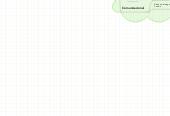 Mind map: Campos de Acción