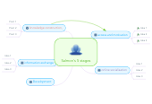 Mind map: Testing Mind map embed