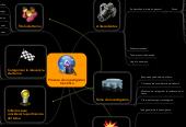 Mind map: Proceso de investigación Cientifica