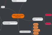 Mind map: Historia de la cámara fotográfica