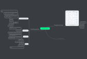 Mind map: Computer Science
