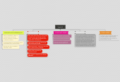 Mind map: Tarefa 01