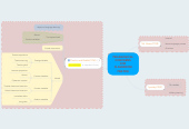 Mind map: PEDAGOGICAL