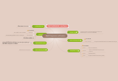 Mind map: Mold Companants and Function