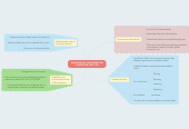 Mind map: PEDAGOGICAL CONCERNS FOR