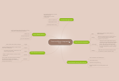 Mind map: Force and Motion Integrated Unit