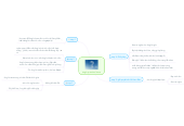 Mind map: single question fomat
