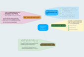 Mind map: Historia del Seguro y Reaseguro