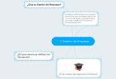 Mind map: Gestión de Empresas