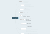 Mind map: Cinépolis SYNC (Play)