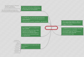Mind map: Las Webquest