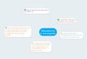 Mind map: Momentos de la Investigación