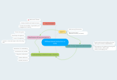 Mind map: Differentiated Instruction in