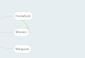 Mind map: Australia & WWII
