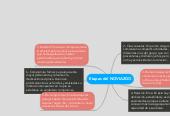 Mind map: Etapas del NOVIAZGO