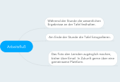 Mind map: Arbeitsfluß