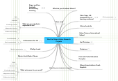 Mind map: World eCitizen Action Research Projects