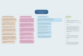 Mind map: Community of Inquiry Framework