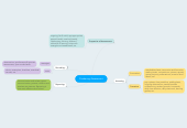 Mind map: Pondering Assessment
