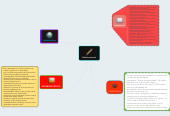 Mind map: Relato personal