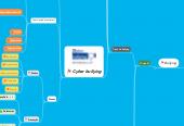 Mind map: Bullying & Cyberbullying