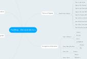 Mind map: FastShop - Eletroeletrônicos
