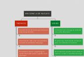 Mind map: MECÁNICA DE NUCLEO