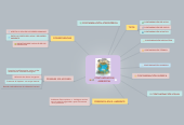 Mind map: CONTAMINACION AMBIENTAL