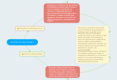 Mind map: Actividad de aprendizaje 1