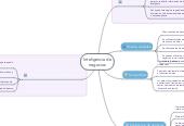 Mind map: Inteligencia denegocios