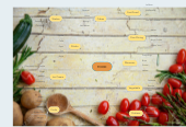 Mind map: FOOD
