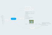 Mind map: Specflow