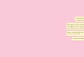 Mind map: Estilos de Aprendizagem
