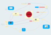 Mind map: Organizational Change