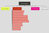 Mind map: Home page 2