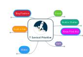 Mind map: 7 Survival Priorities