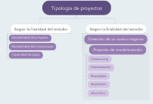 Mind map: Tipología de proyectos