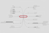 Mind map: Selección de las máquinas y del equipo de oficina