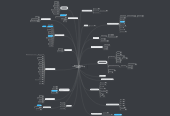 Mind map: iEducator Map of Technology Integration Resources
