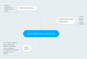 Mind map: LOS GRIPS DE AUTOCAD