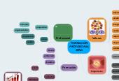 Mind map: FORMACIÓN PROFESIONAL SENA