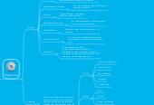 Mind map: Interface Humano-Computador