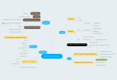 Mind map: Planning for the future.