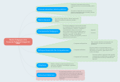Mind map: Modelo Pedagógico de la Formación Profesional Integral del SENA.