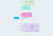 Mind map: Simple VLE : a simple virtual