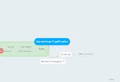 Mind map: Aprendizaje Significativo