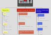 Mind map: Metáforas del docente 2.0