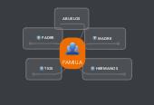 Mind map: FAMILIA