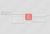 Mind map: Conversión de una fuente de voltaje en una fuente de corriente